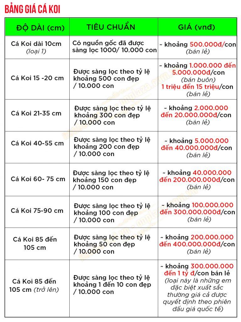 Bảng giá cá Koi chi tiết